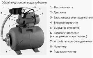 Насосная станция Калибр: принцип работы, устройство, модельный ряд и отзывы