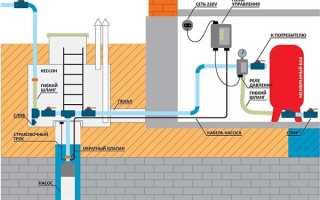 Виды систем водоснабжения и ее составляющих: насосных станций, труб, источников