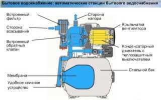 Насосная станция Ставр: принцип работы, устройство, модельный ряд и отзывы