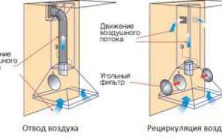 Кухонная вытяжка с угольным фильтром: установка, замена