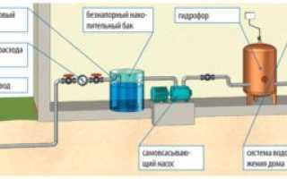 Система водоснабжения частного дома с накопительным баком: принцип работы и устройство