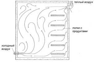 Как правильно сделать вентиляцию в погребе и подвале своими руками