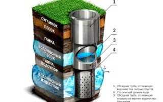 Водозабор: типы сооружений, конструкция и этапы проектирования