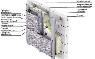 Как выполняется облицовка фасадов гранитом