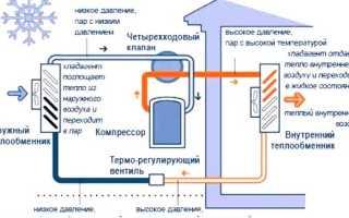 Тепловой насос воздух-воздух: принцип действия и правила сооружения