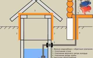 Водопровод на даче: из чего сделать, схема разводки, этапы монтажа и цена
