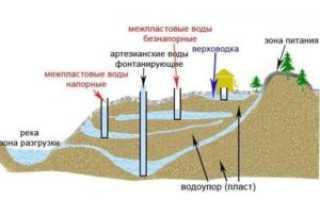 Какие скважины на воду бывают: классификация и описание