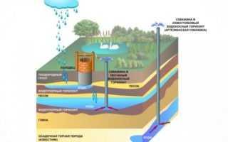 Как найти водоносный слой при бурении скважины