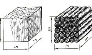 Таблицы расчета пиломатериалов: сколько досок и пиломатериалов умещается в 1 кубе