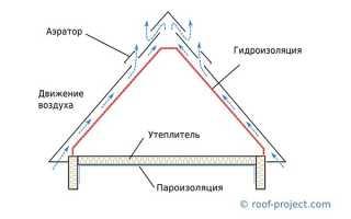 Вентиляция кровли из мягкой черепицы: устройство и схемы крыши
