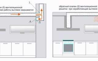 Вентиляция в кухне с газовой плитой в квартире и доме