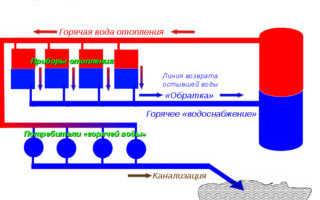 Закрытая и открытая системы горячего водоснабжения: устройство и главные отличия