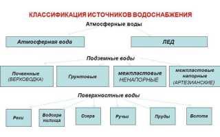 Водоснабжение: требования, источники, классификация и устройство