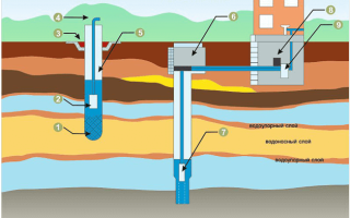 Автономные системы водоснабжения частного дома и дачи своими руками