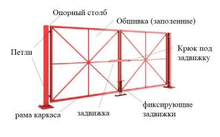 Автоматические ворота своими руками: подробная инструкция с фото и видео