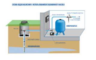 Автономное водоснабжение частного дома: принцип работы, устройство и этапы монтажа