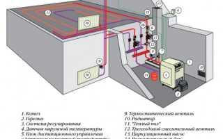 Системы и схемы отопления: частное, газовое, электрическое, водяное