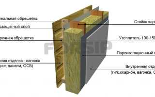 Каркасные дома: как и чем выполняется отделка фасада