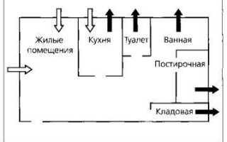 Вентиляция электрощитовой: нормы проектирования, СНиП, кратность воздухообмена