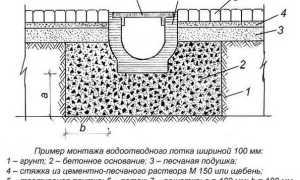 Решетки для ливневой канализации: назначение, виды, материал изготовления и размеры