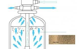 Кварцевый песок для очистки воды: область применения, свойства, стандарты и классификация