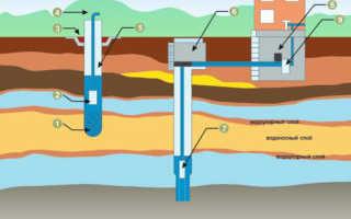 Ремонт скважин на воду: виды, технология, правила и цена
