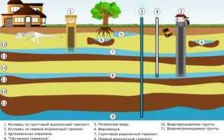 Скважины на воду: виды, типы и разновидности