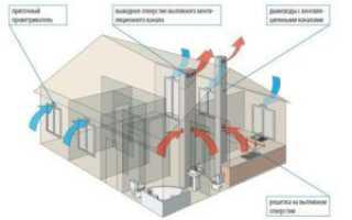 Кратность воздухообмена для производственных помещений: таблицы, СНиПы