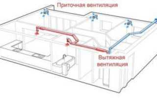 Приточная система вентиляции частного дома и её устройство