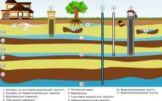 Виды скважин на воду: характеристики, особенности, преимущества и недостатки