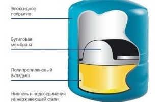Расширительный бак для водоснабжения: принцип работы, устройство, установка и цена