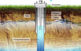 Что нужно знать о бурении и обустройстве скважин на воду