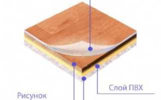 Классы линолеума: классификация, отличия, что такое износостойкость