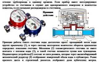Счетчик расхода воды: устройство, виды, критерии подбора и цены