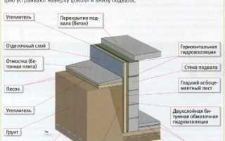 Подвал в частном доме своими руками: пошаговая инструкция и сборка