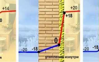 Как выполняется утепление внутренних стен
