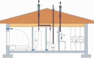Условные обозначения систем вентиляции на схемах и чертежах