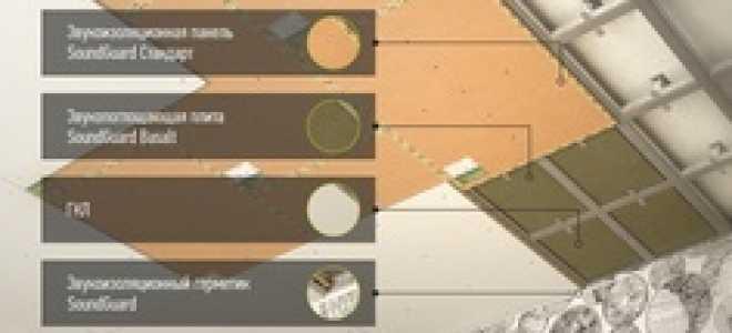 Материалы и технологии шумоизоляции потолка