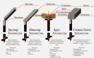 Куча и винтовые основы: расчет количества грудов