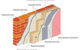 Утеплитель под штукатурку: материалы и монтаж